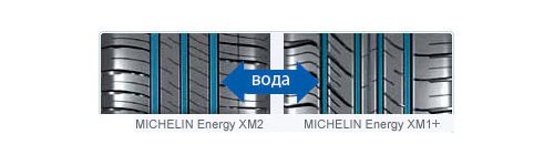 Канавки протектора Michelin Energy XM2 способны отводить на 20% больше воды по сравнению с Michelin Energy XM1+