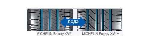 ������� ���������� Michelin Energy XM2 �������� �������� �� 20% ������ ���� �� ��������� � Michelin Energy XM1+