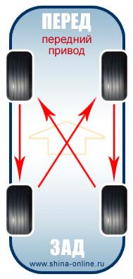 Как правильно менять местами колеса. Правила перестановки Схема смены колес на автомобиле