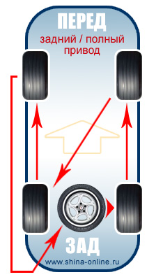 Схема смены колес на автомобиле